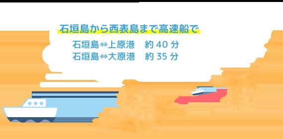 石垣島から西表島まで高速船で、石垣島⇔上原港・約40分、石垣島⇔大原港・約35分