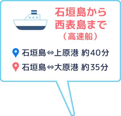 石垣島から高速船で、石垣島⇔上原港 約40分、石垣島⇔大原港 約35分