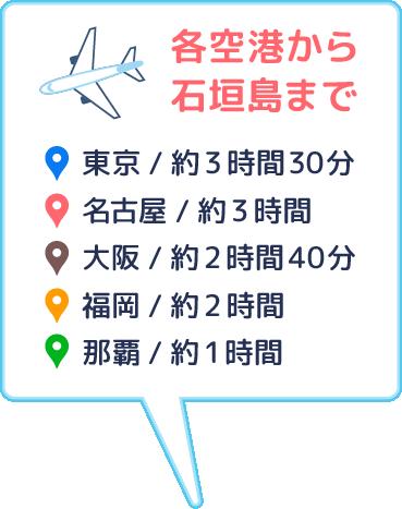 各空港から石垣島まで、東京/約3時間30分、名古屋/約3時間、大阪/約2時間40分、福岡/約2時間、那覇/約1時間